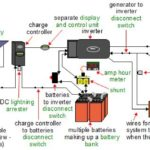 Solar Electric Components - Part 2 - Charge Controllers & Inverters